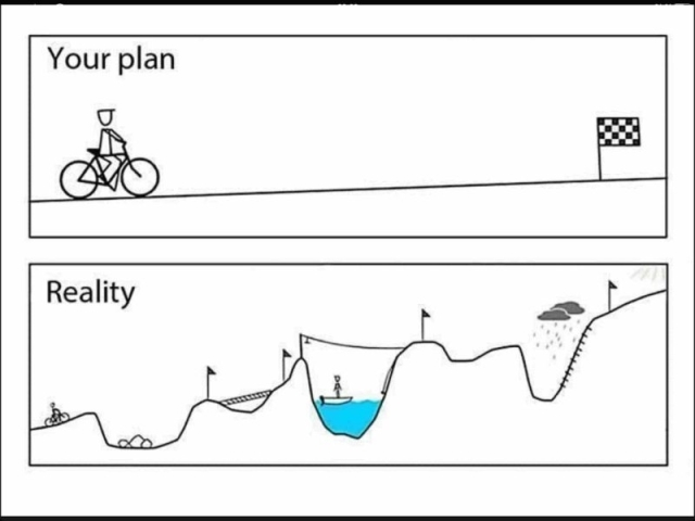 3. Your Plan vs Reality